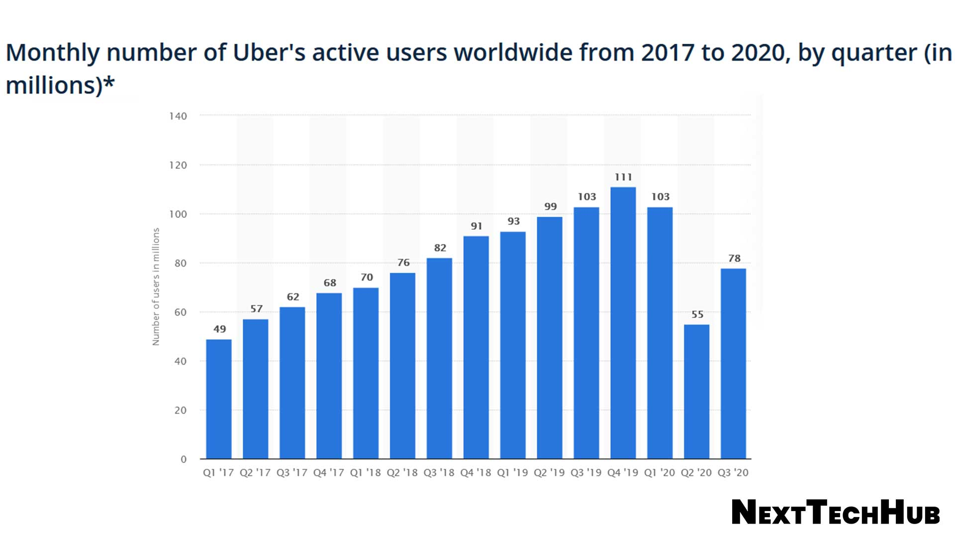 Uber Active Users